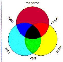 Lumi re et couleurs - Quelles sont les couleurs primaires ...